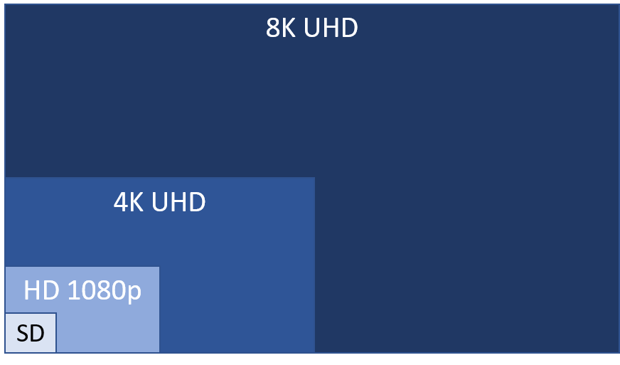 What is 8K TV? This image show graphically the differences between SD, HD, 4K and 8K TV.